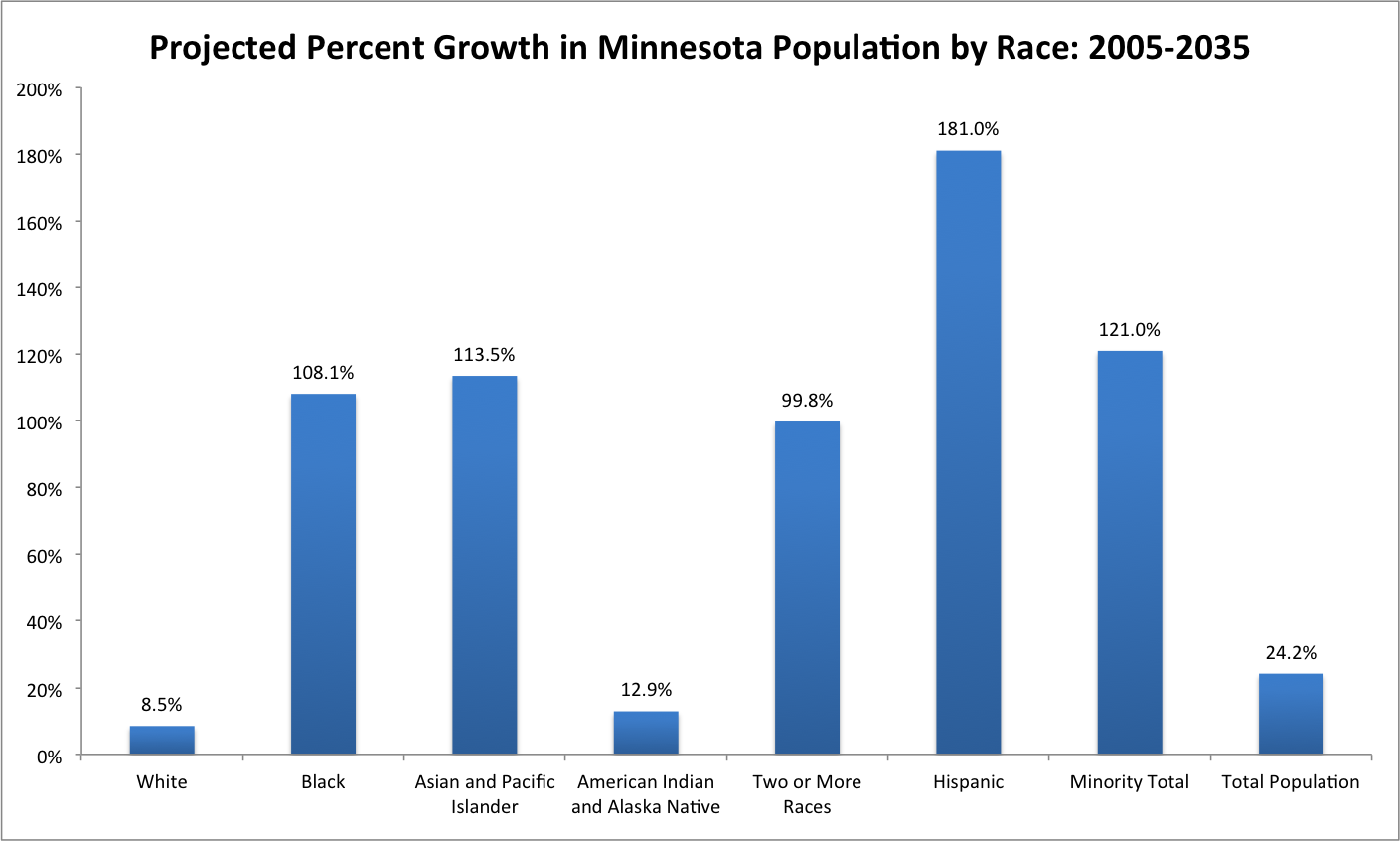 MN Population Grouth by Race