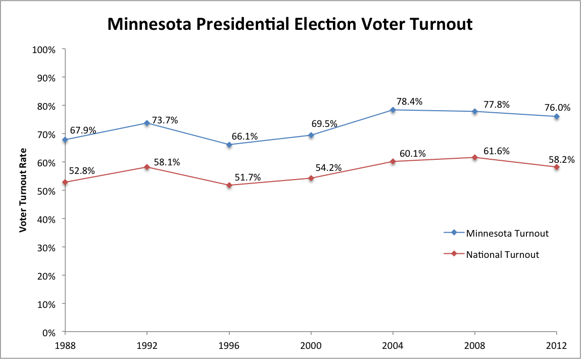 Minnesota Presidential Election Turnout