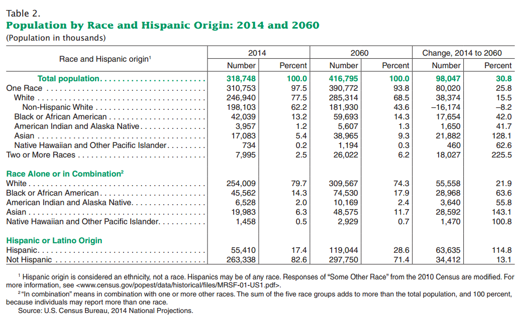 Projected Population by Race