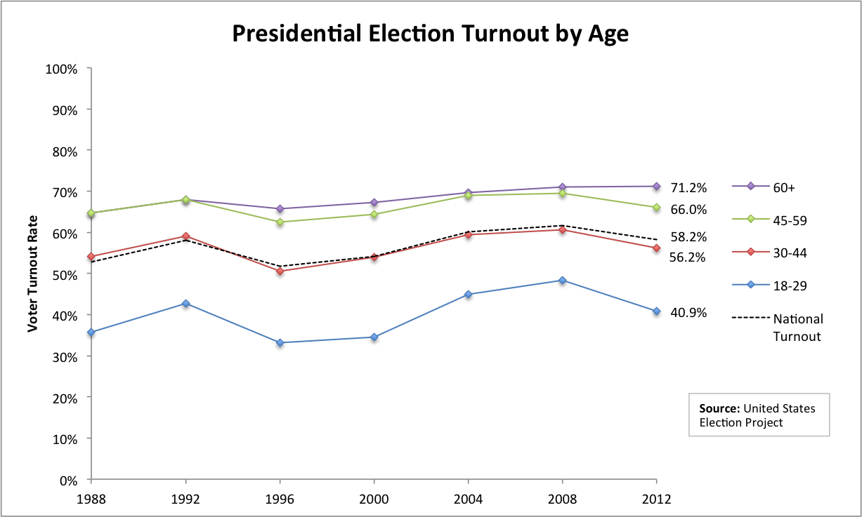 Presidential Election Turnout by Age
