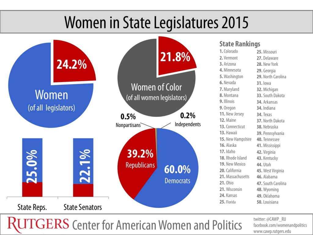 Women in State Legislature 2015