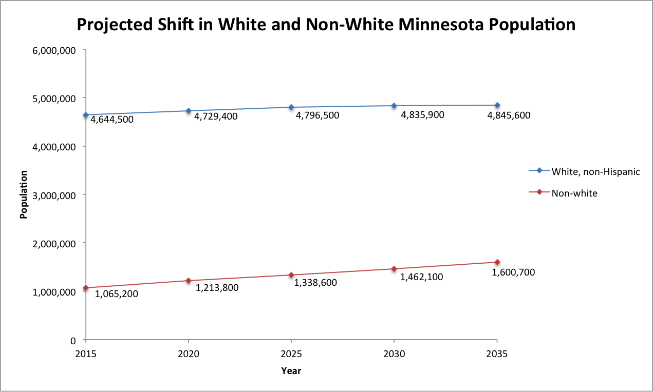 MN Population Shift White Non-White