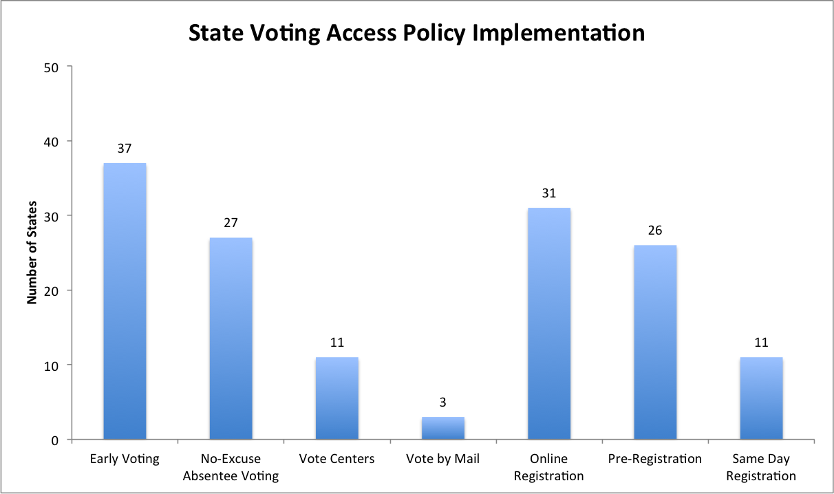 State Voting Accessibility