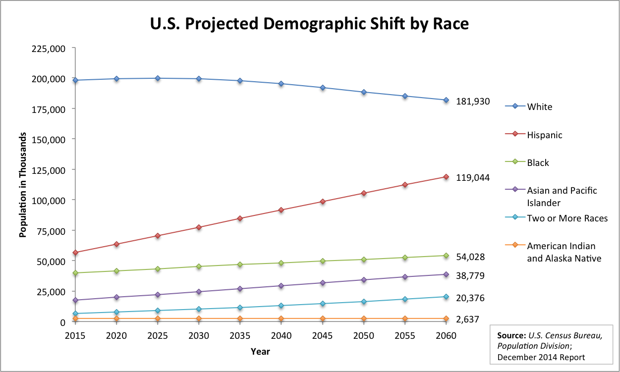 U.S. Projected Shift by Race
