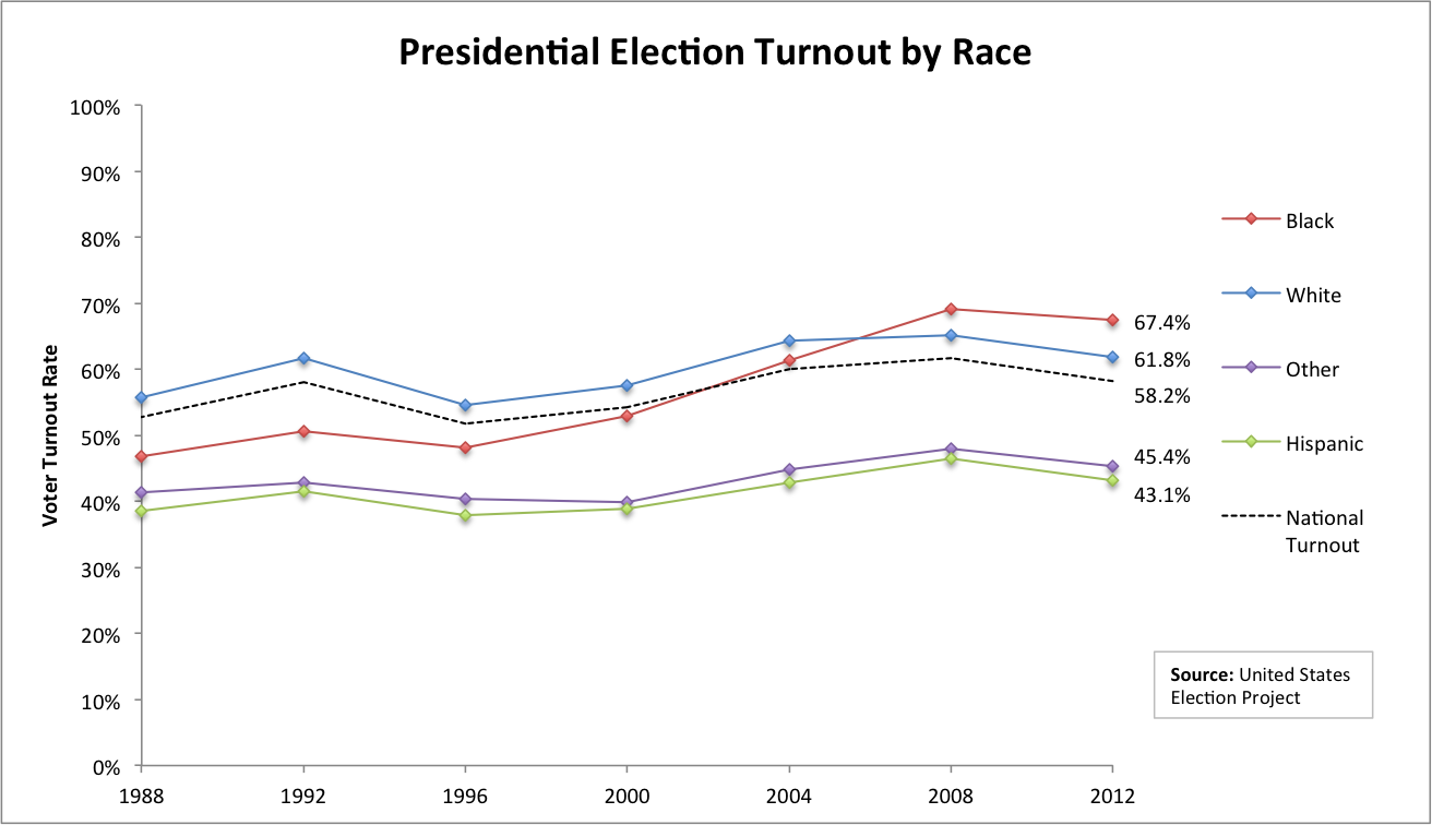 Presidential Election Turnout by Race