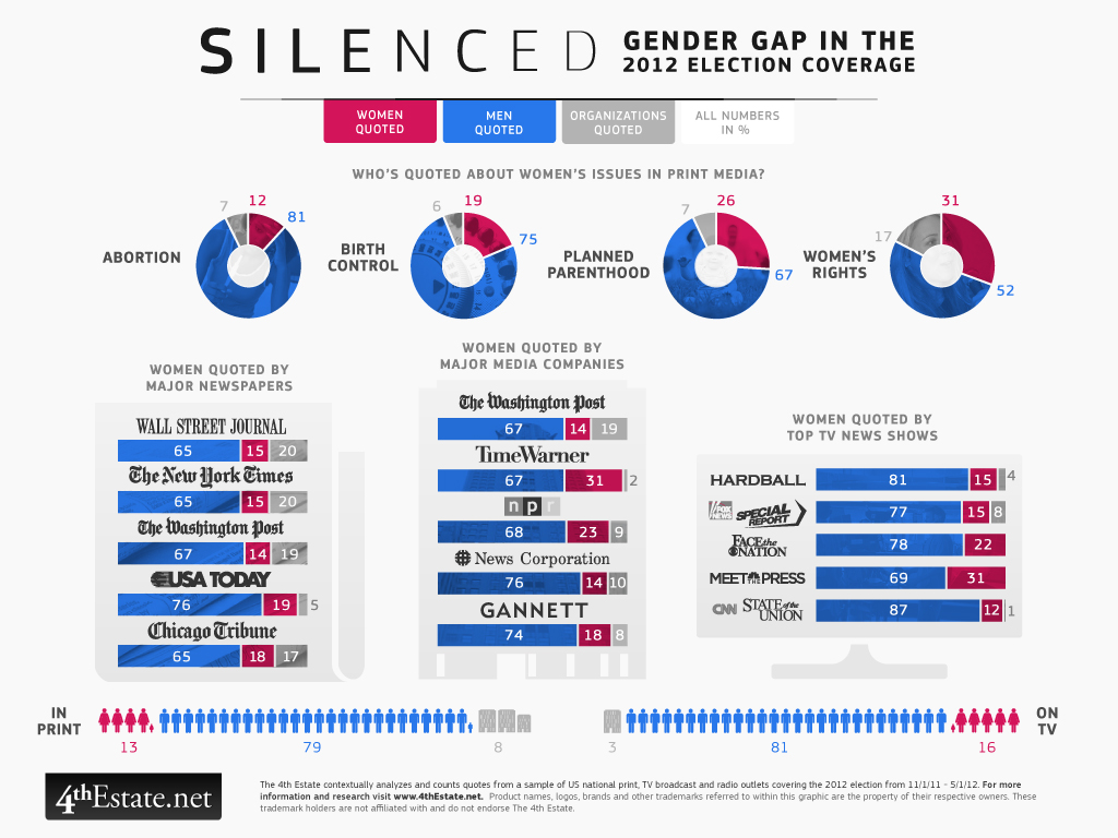 Silenced: Gender Gap in Election Coverage